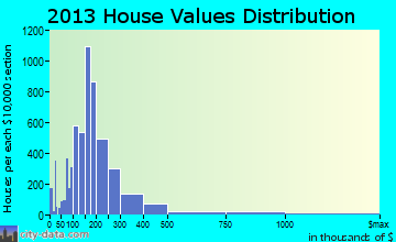 West Des Moines home values distribution