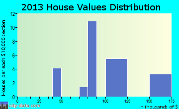 Westphalia home values distribution