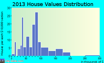 Westside home values distribution