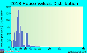 West Union home values distribution