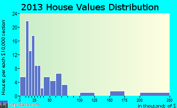 Woodburn home values distribution
