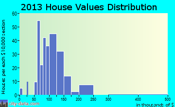 Woodward home values distribution