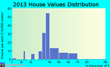 Worthington home values distribution