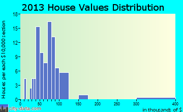 Yale home values distribution