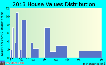 Tanana home values distribution