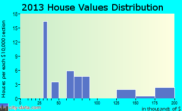 Zwingle home values distribution