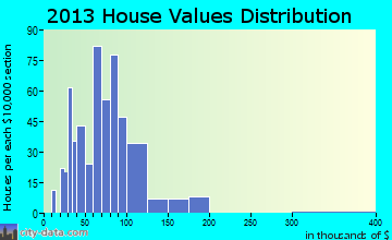 Ackley home values distribution
