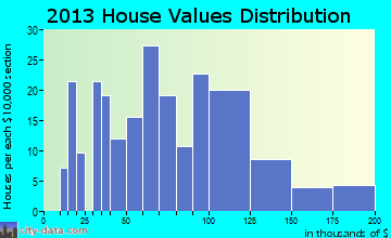 Agency home values distribution
