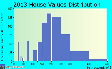 Tanaina home values distribution