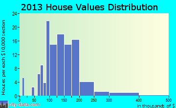 Alburnett home values distribution
