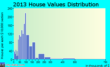 Algona home values distribution