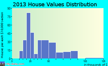 Allerton home values distribution