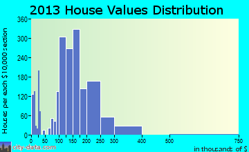Altoona home values distribution