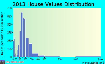 Ames home values distribution