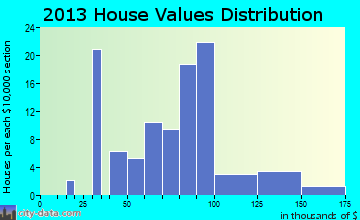 Andrew home values distribution