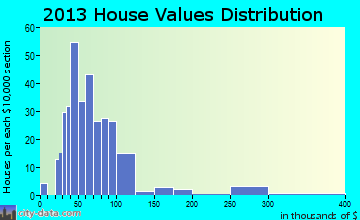 Anita home values distribution