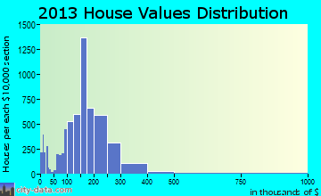 Ankeny home values distribution