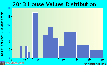 Atalissa home values distribution