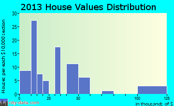 Ayrshire home values distribution