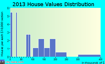 Teller home values distribution