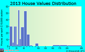 Bayard home values distribution