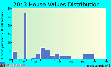Beaman home values distribution