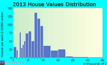 Belmond home values distribution
