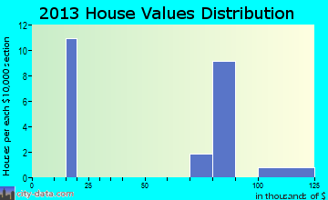 Bevington home values distribution