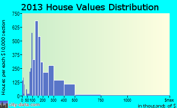Bettendorf home values distribution