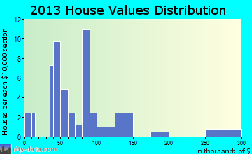 Blairsburg home values distribution