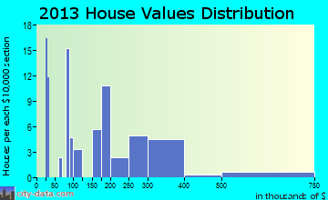 Thorne Bay home values distribution