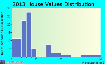 Blockton home values distribution