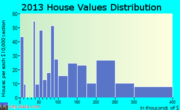 Tok home values distribution