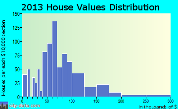 Britt home values distribution