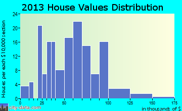 Bussey home values distribution