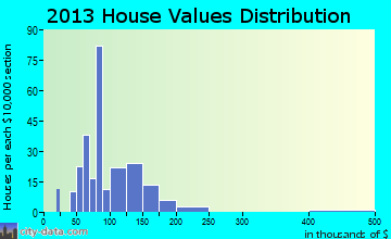 Calmar home values distribution