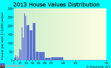 Carroll home values distribution
