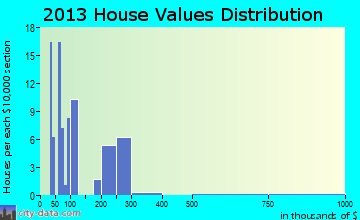 Trapper Creek home values distribution