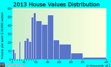 Cascade home values distribution