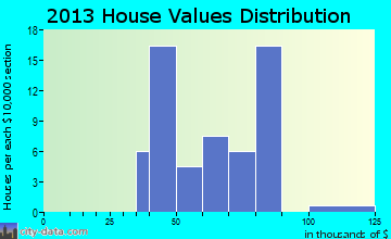 Center Junction home values distribution