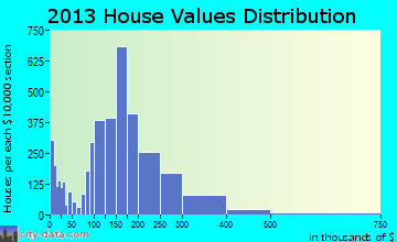Cedar Falls home values distribution