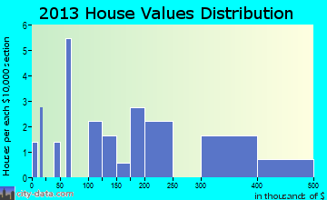 Tuluksak home values distribution
