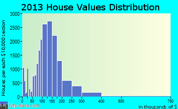 Cedar Rapids home values distribution