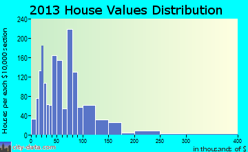 Chariton home values distribution
