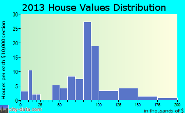 Charlotte home values distribution