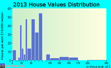 Charter Oak home values distribution