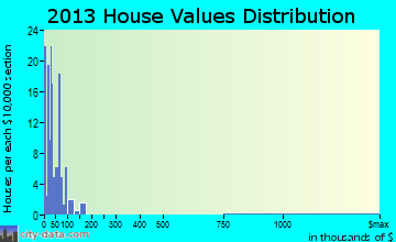 Cincinnati home values distribution