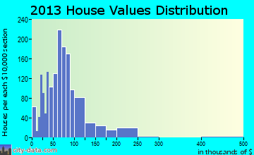 Clarinda home values distribution