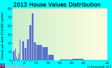 Clarksville home values distribution