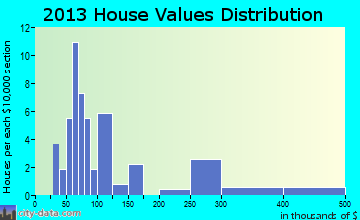 Tuntutuliak home values distribution